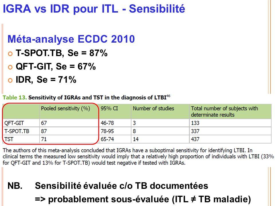 IGRA vs IDR pour ITL - Sensibilité