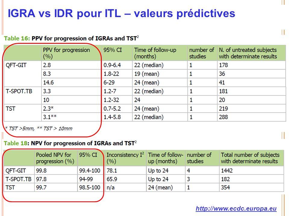 IGRA vs IDR pour ITL – valeurs prédictives