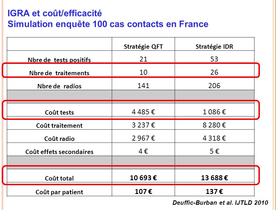 IGRA et coût/efficacité Simulation enquête 100 cas contacts en France