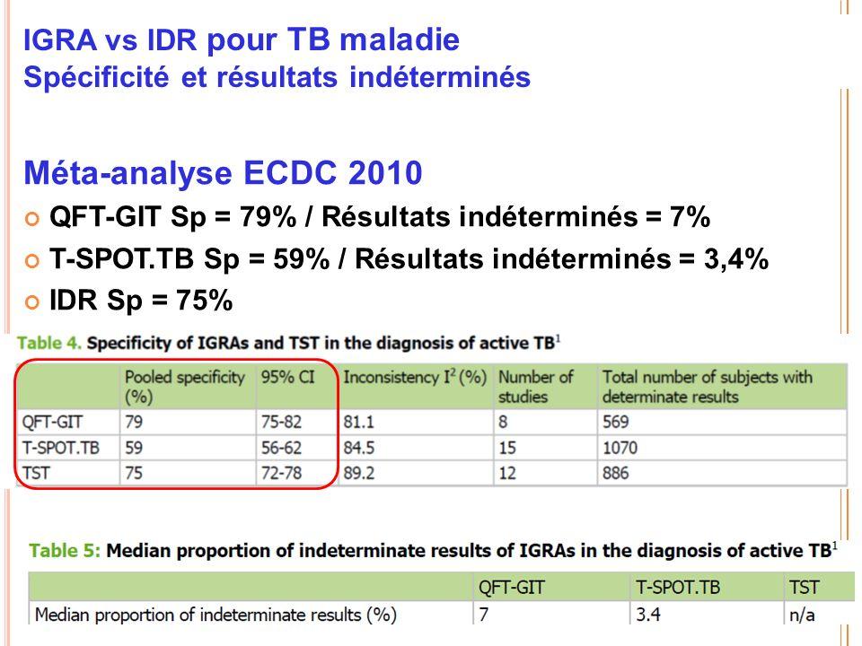 IGRA vs IDR pour TB maladie Spécificité et résultats indéterminés