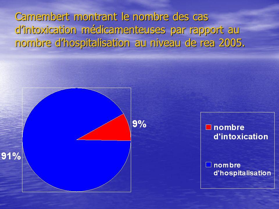 Camembert montrant le nombre des cas d'intoxication médicamenteuses par rapport au nombre d'hospitalisation au niveau de rea 2005.