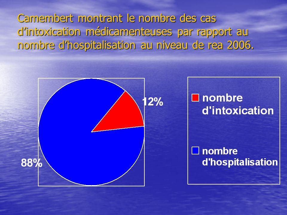 Camembert montrant le nombre des cas d'intoxication médicamenteuses par rapport au nombre d'hospitalisation au niveau de rea 2006.