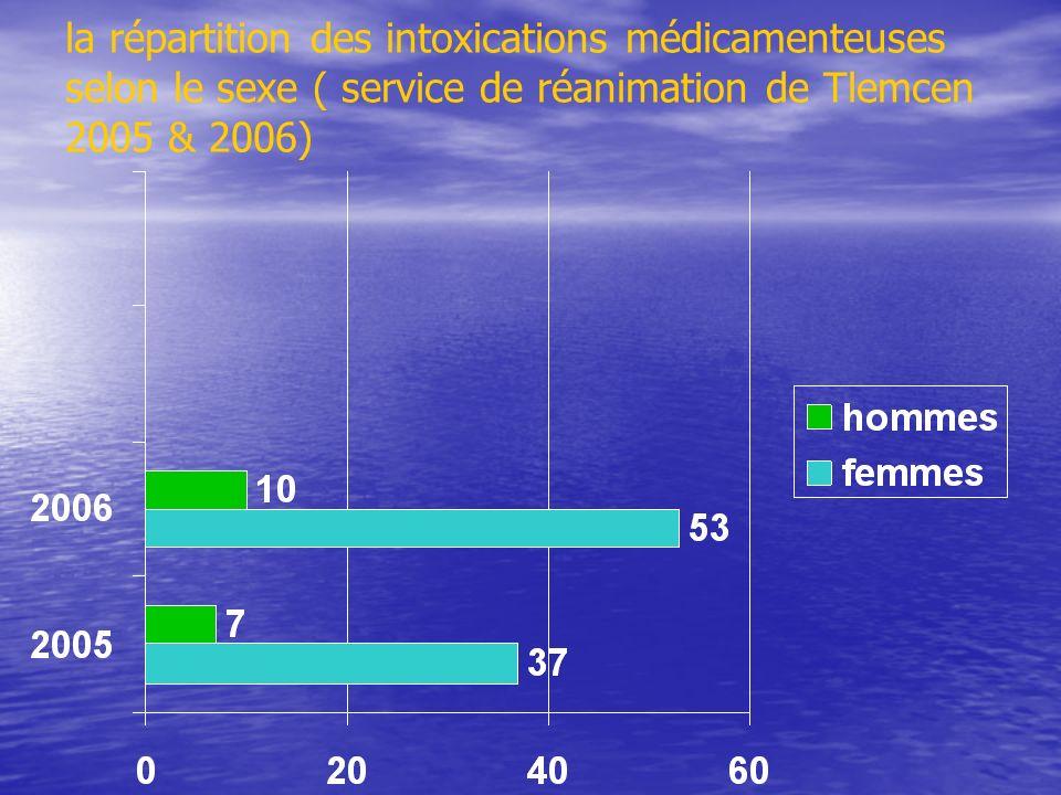 la répartition des intoxications médicamenteuses selon le sexe ( service de réanimation de Tlemcen 2005 & 2006)