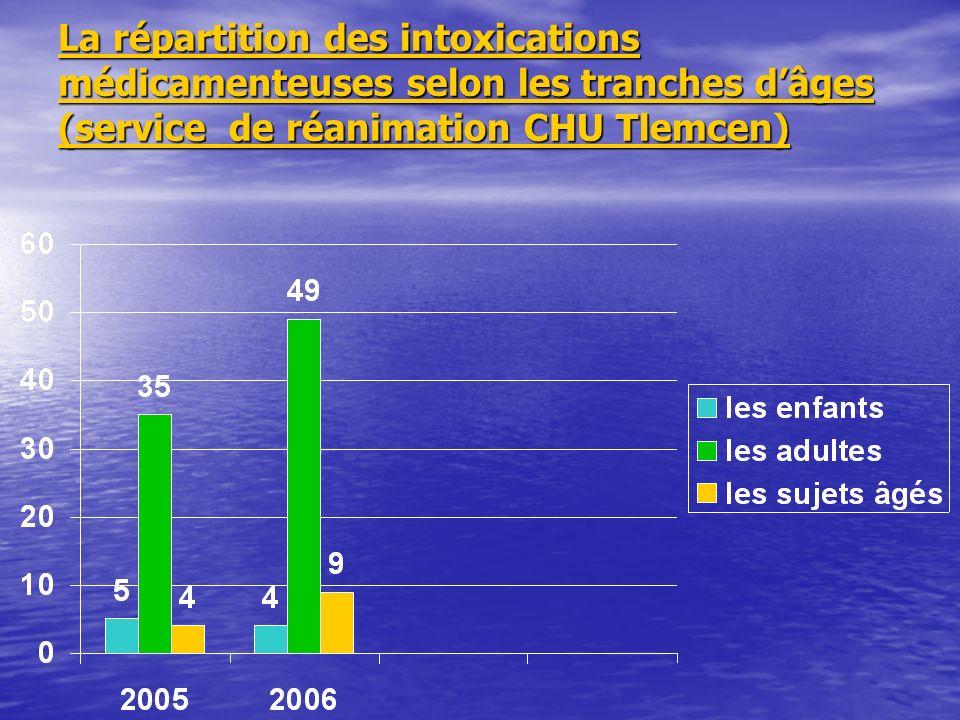 La répartition des intoxications médicamenteuses selon les tranches d'âges (service de réanimation CHU Tlemcen)