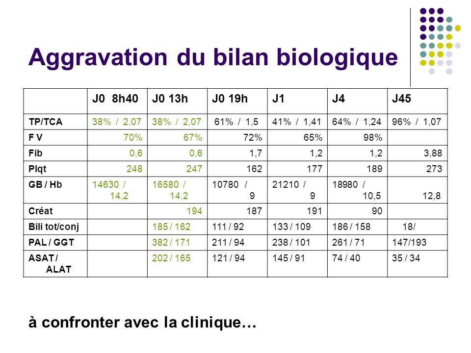 Aggravation du bilan biologique