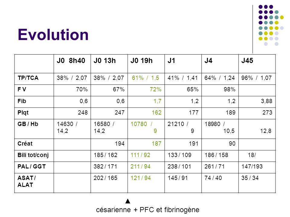 Evolution J0 8h40. J0 13h. J0 19h. J1. J4. J45. TP/TCA. 38% / 2,07. 61% / 1,5. 41% / 1,41.