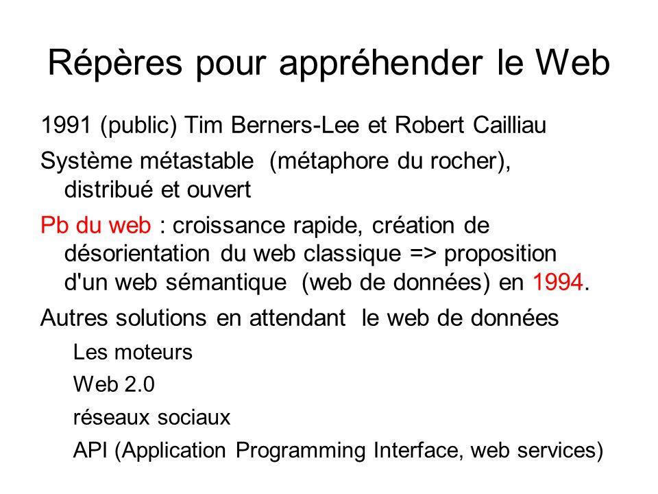Répères pour appréhender le Web