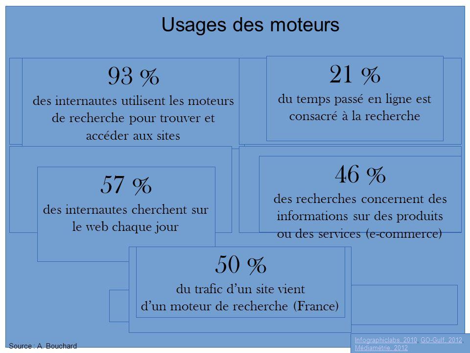 21 % 93 % 46 % 57 % 50 % Usages des moteurs 21