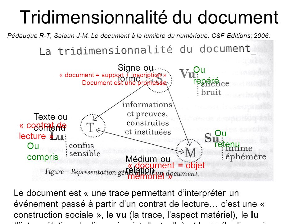 Tridimensionnalité du document