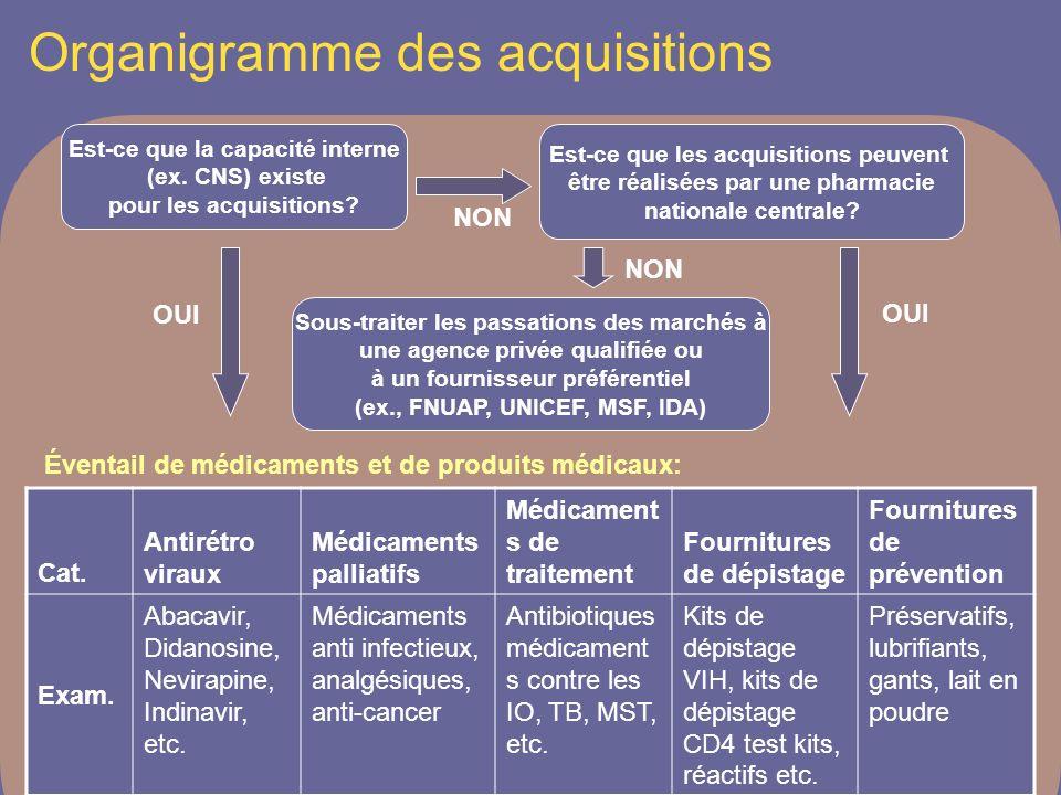 Organigramme des acquisitions