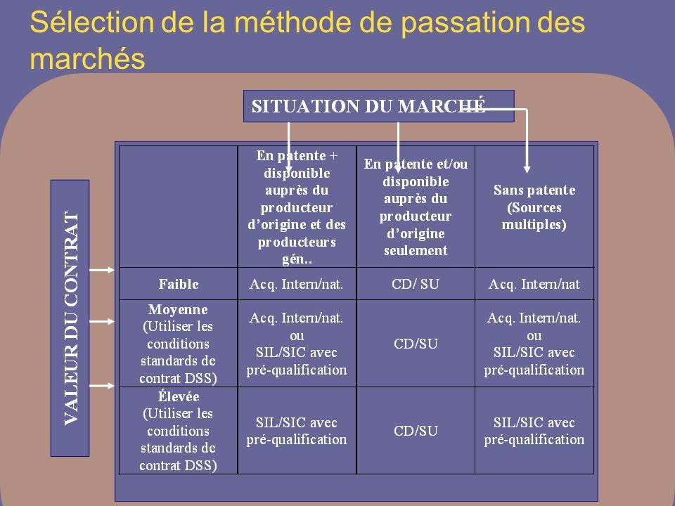 Sélection de la méthode de passation des marchés