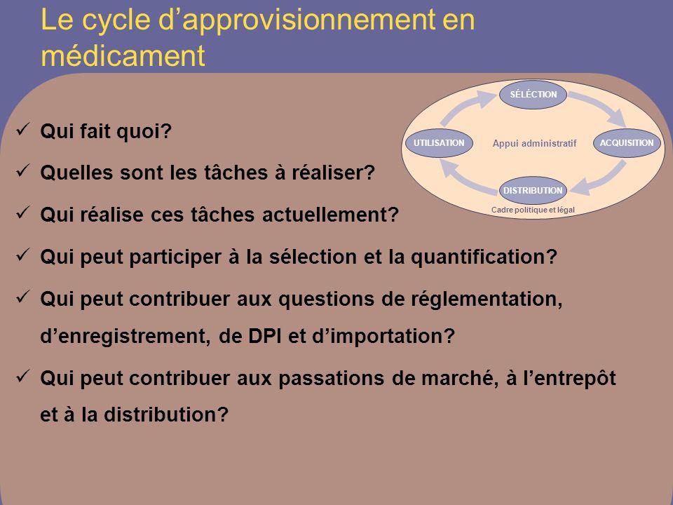 Le cycle d'approvisionnement en médicament