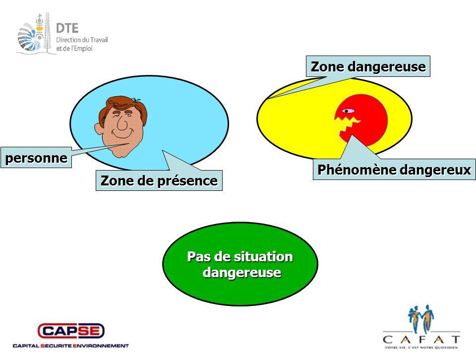 Zone dangereuse personne Phénomène dangereux Zone de présence