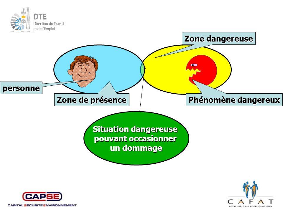 Zone de présence personne Phénomène dangereux Zone dangereuse
