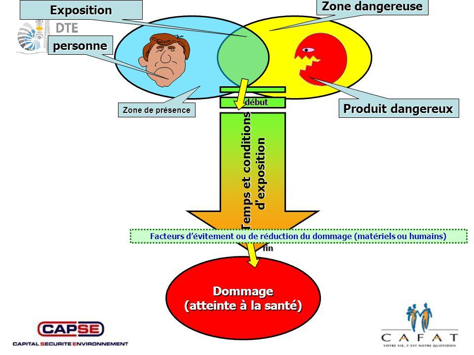 Facteurs d'évitement ou de réduction du dommage (matériels ou humains)