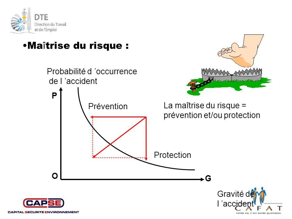Maîtrise du risque : Probabilité d 'occurrence de l 'accident P