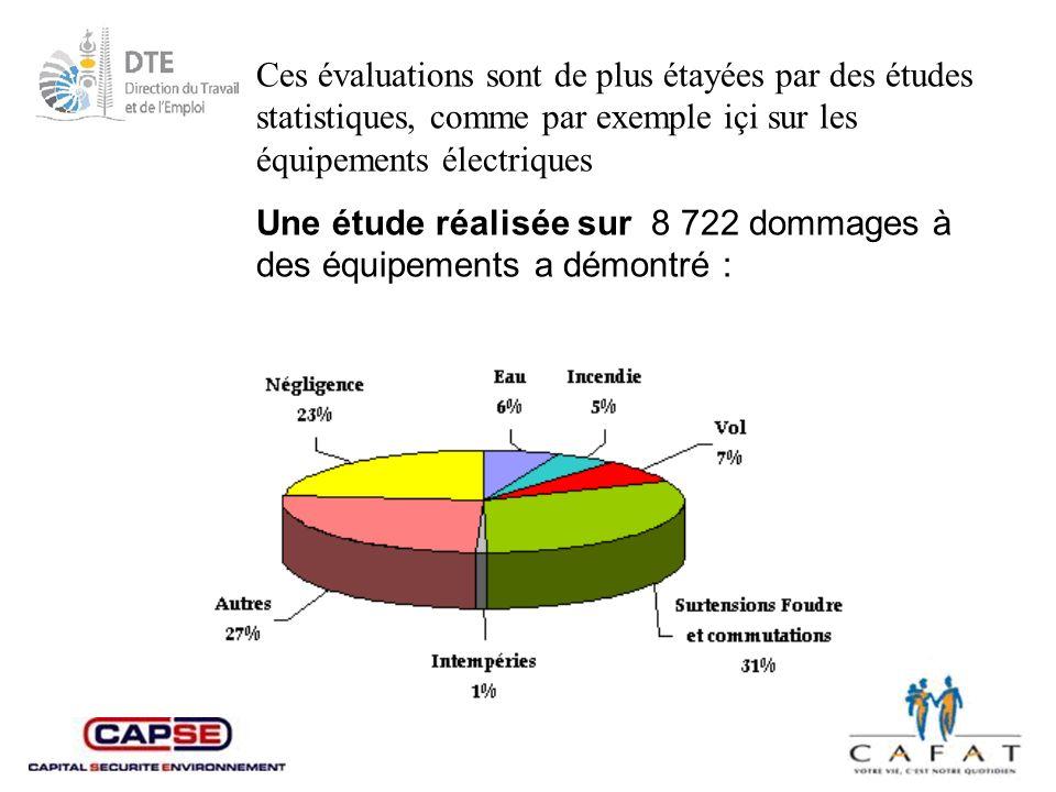 Ces évaluations sont de plus étayées par des études statistiques, comme par exemple içi sur les équipements électriques