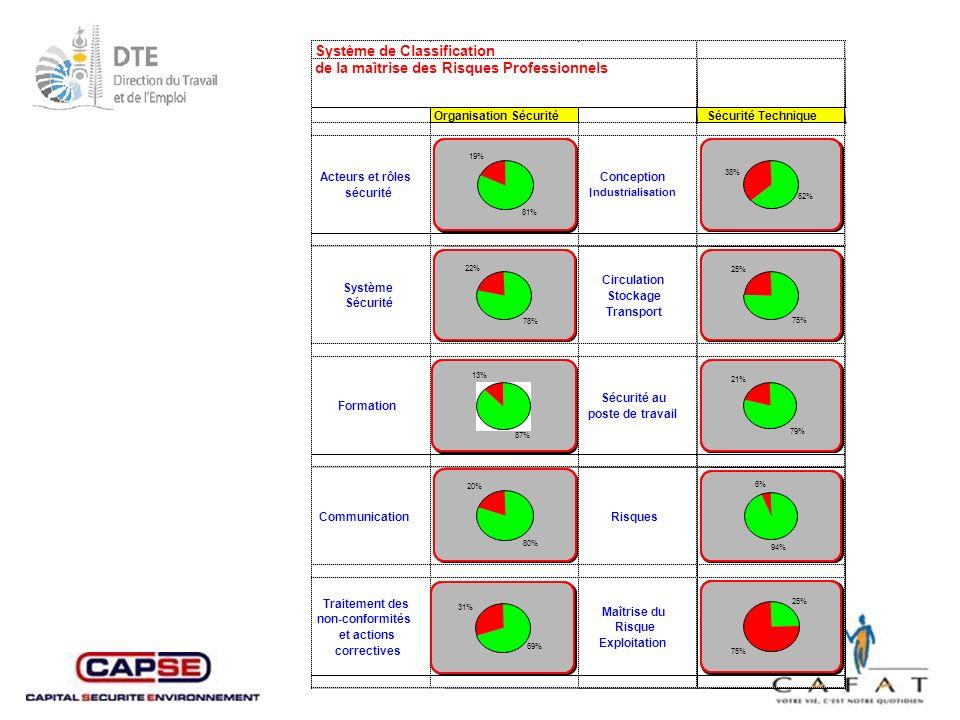 Système de Classification de la maîtrise des Risques Professionnels
