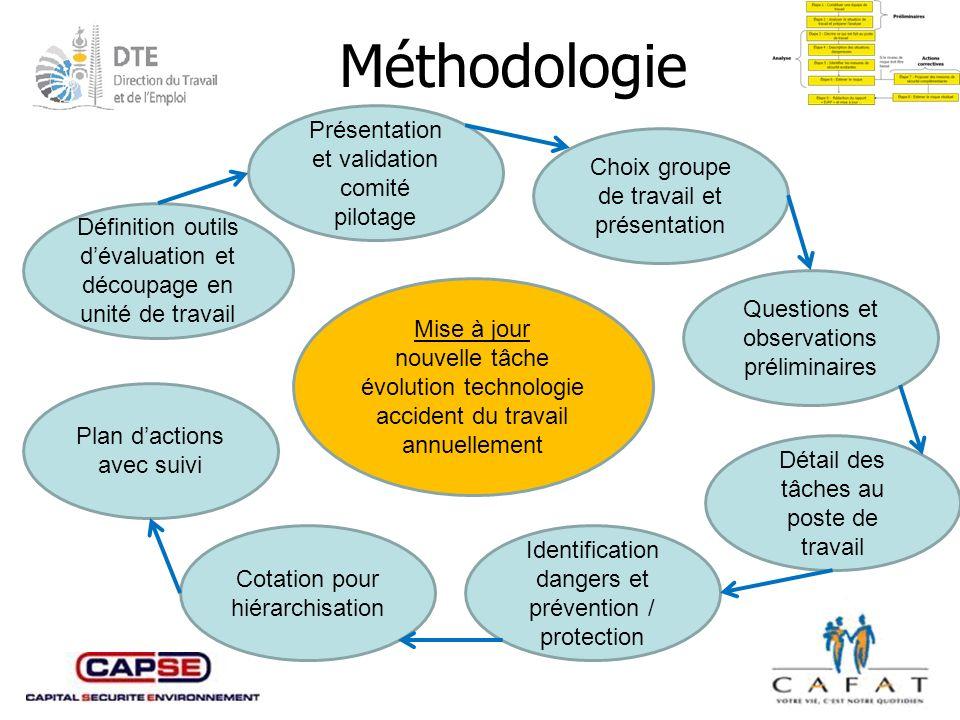 Méthodologie Présentation et validation comité pilotage