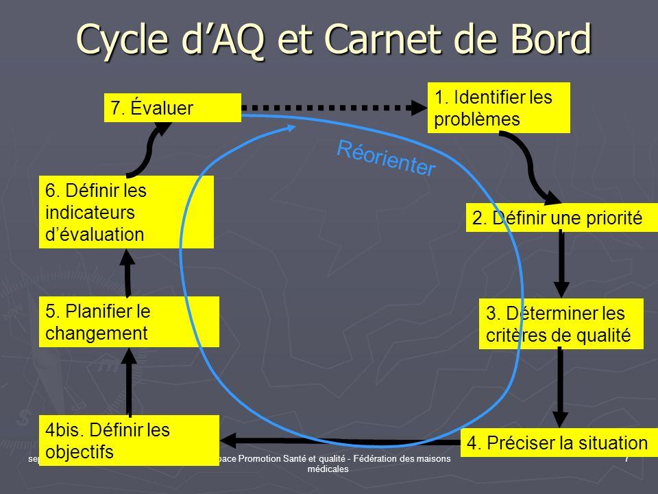Cycle d'AQ et Carnet de Bord