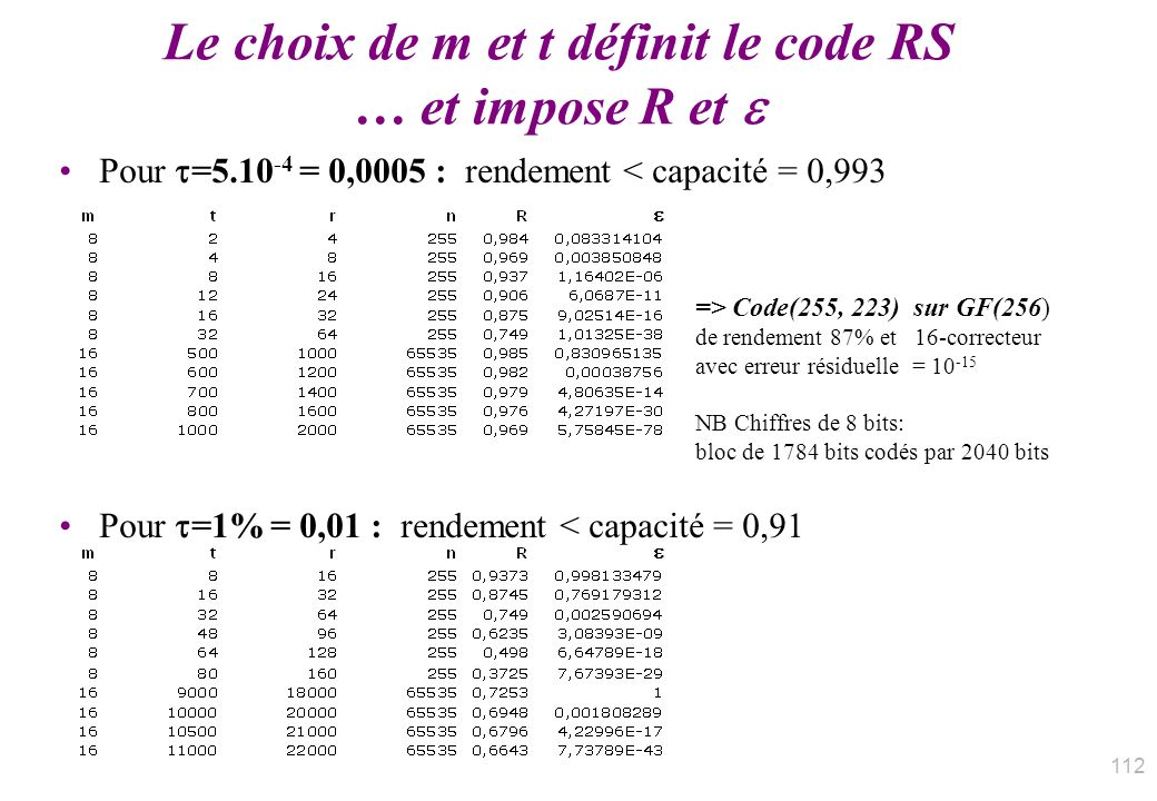 Le choix de m et t définit le code RS … et impose R et 