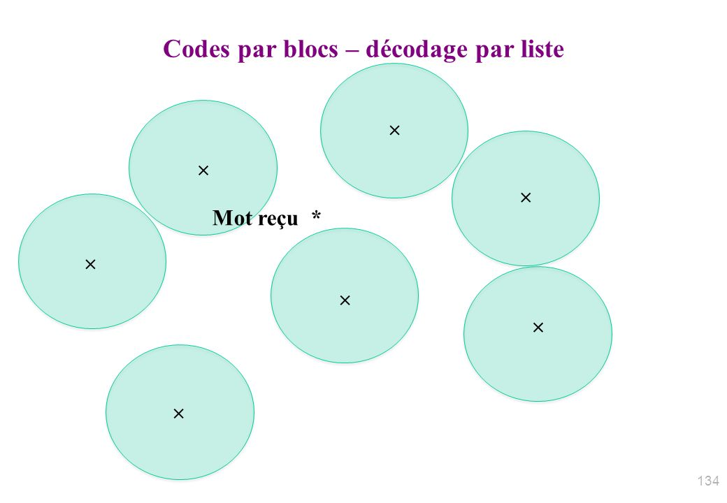 Codes par blocs – décodage par liste