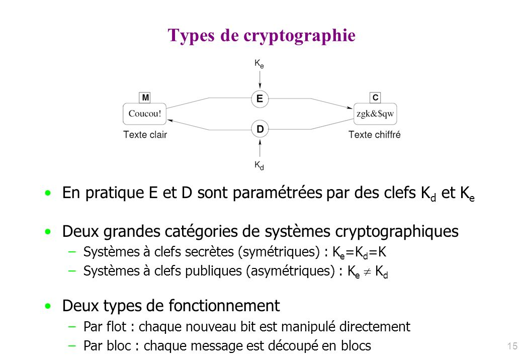 Types de cryptographie