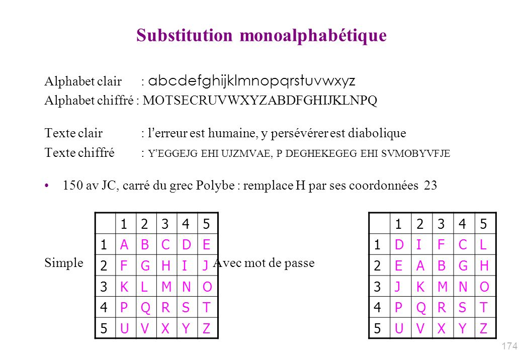Substitution monoalphabétique