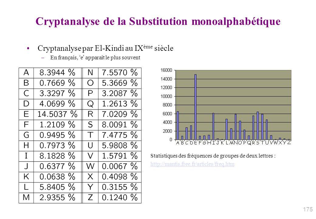 Cryptanalyse de la Substitution monoalphabétique