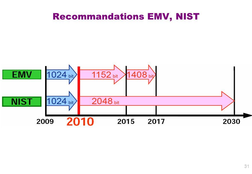 Recommandations EMV, NIST
