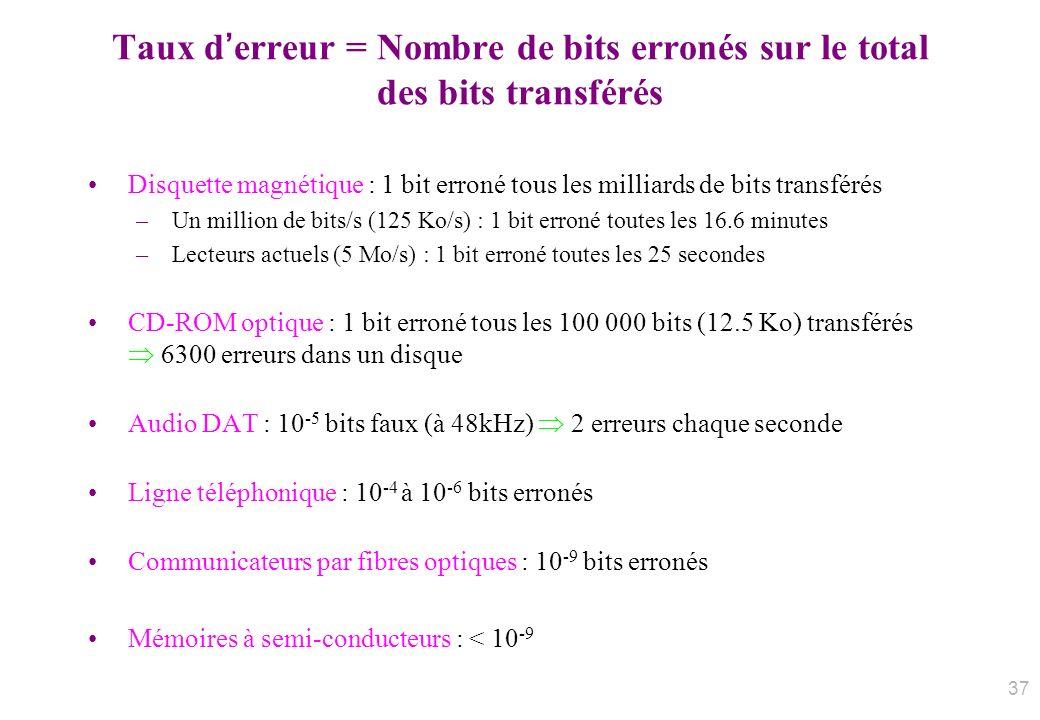 Taux d'erreur = Nombre de bits erronés sur le total des bits transférés