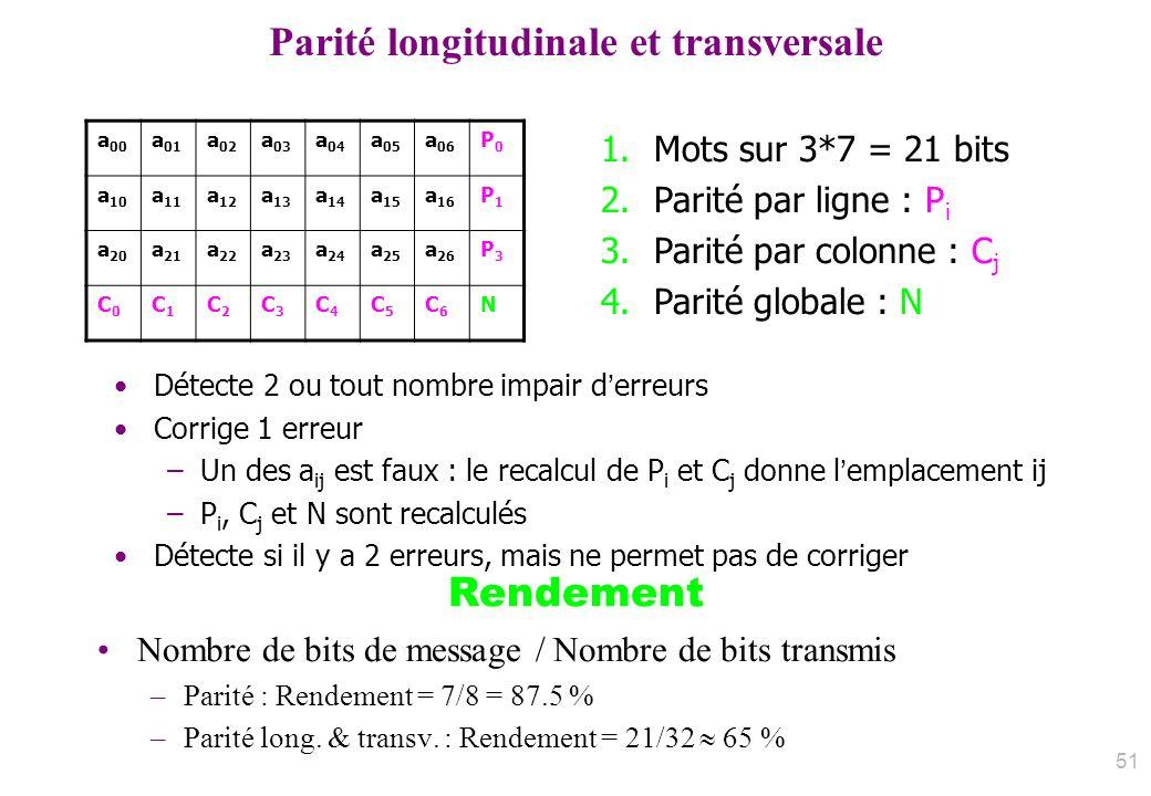 Parité longitudinale et transversale