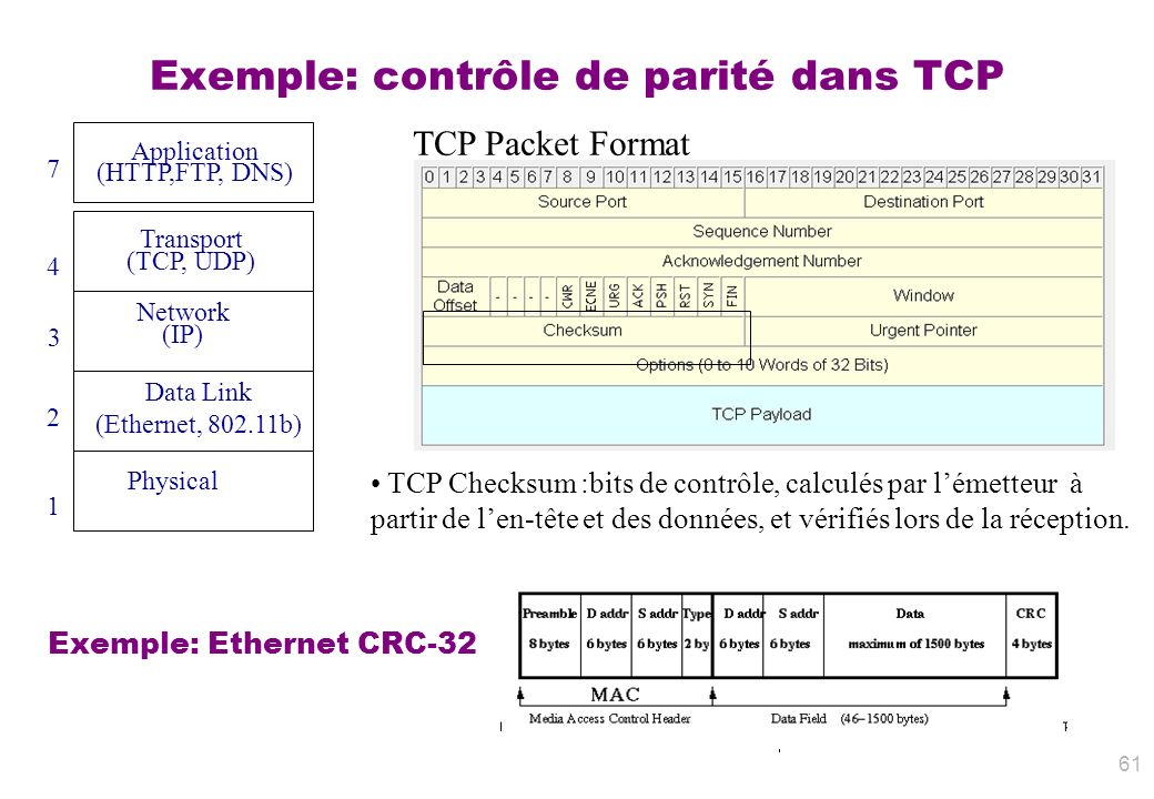 Exemple: contrôle de parité dans TCP