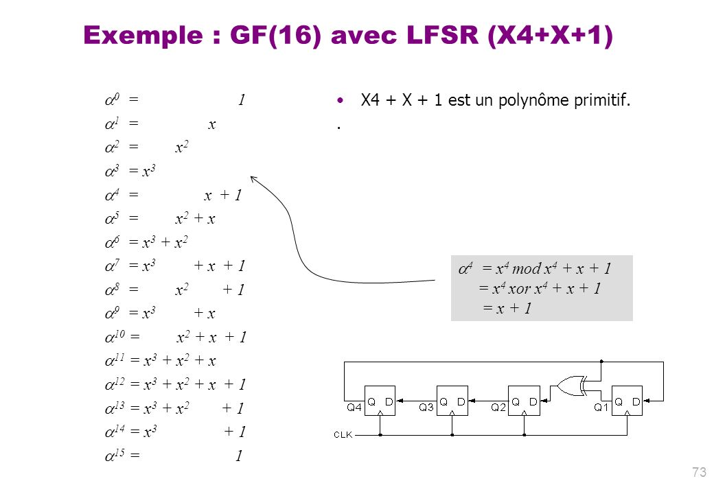 Exemple : GF(16) avec LFSR (X4+X+1)