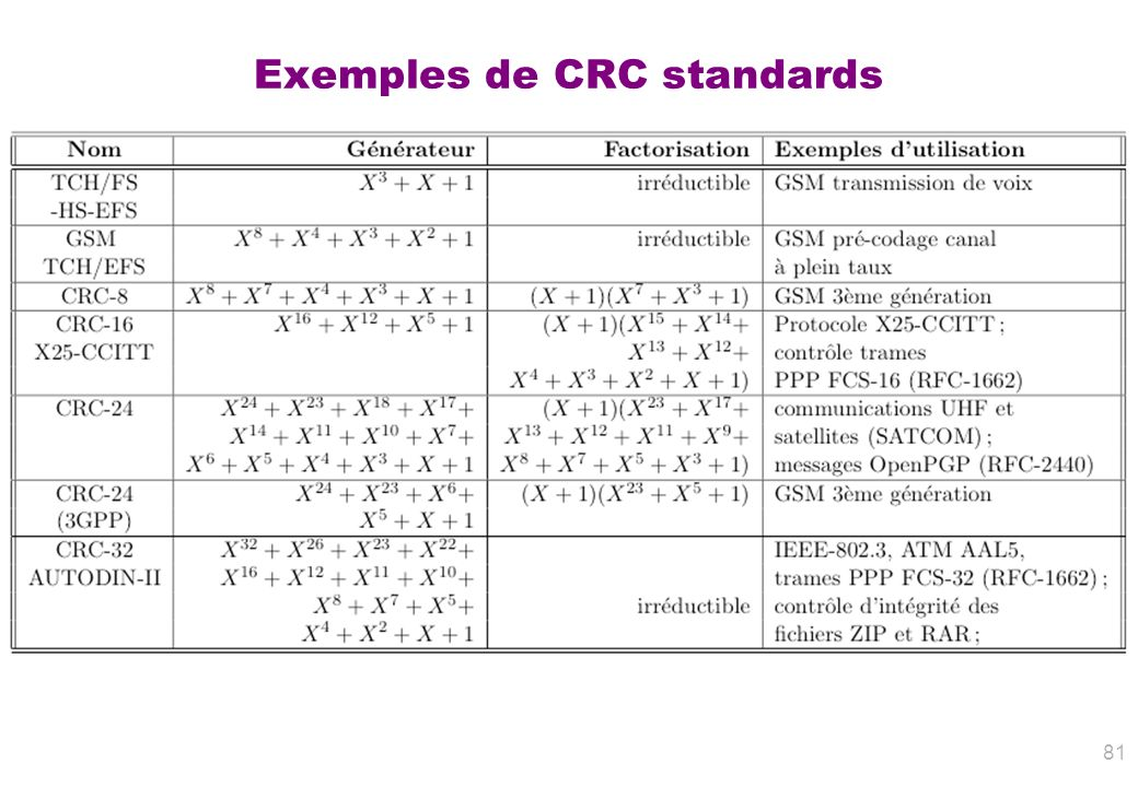 Exemples de CRC standards