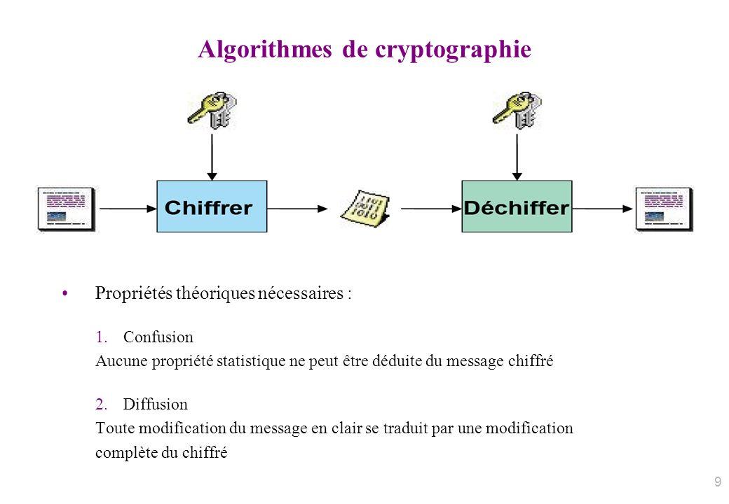 Algorithmes de cryptographie