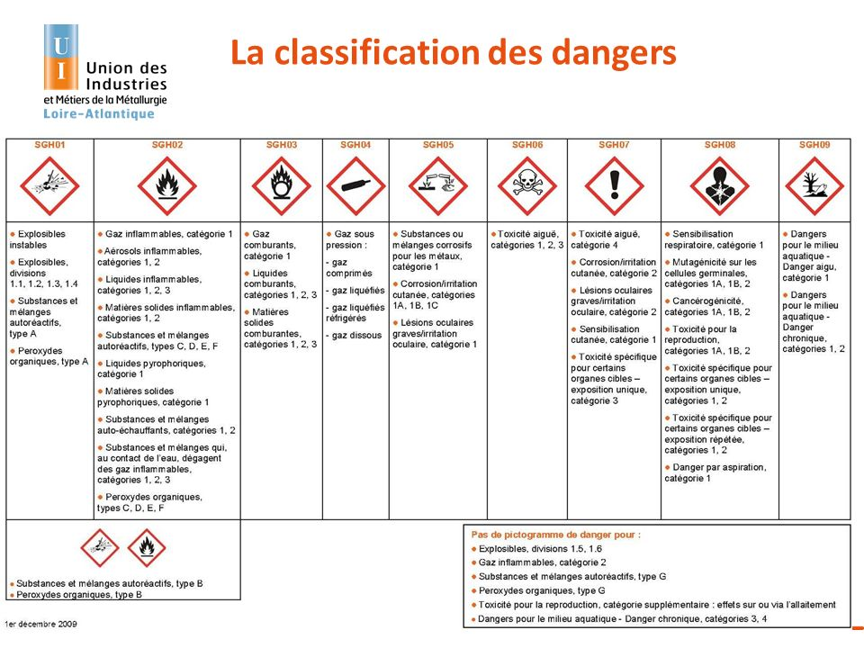 La classification des dangers