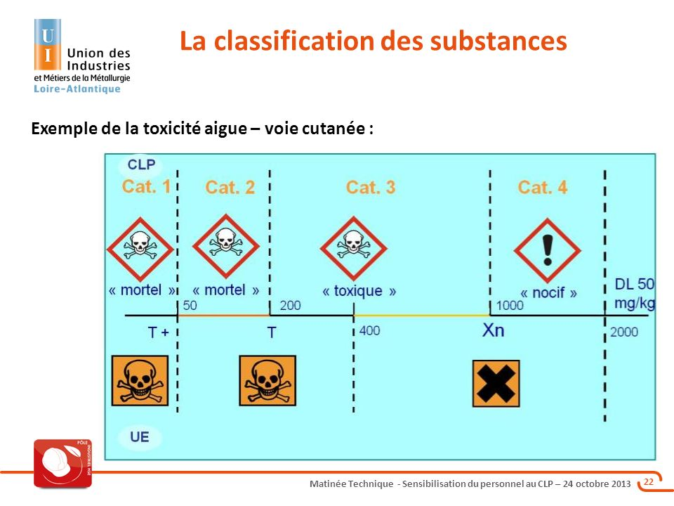 La classification des substances