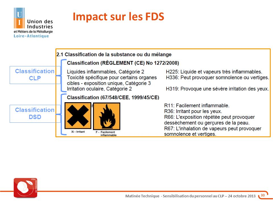 Impact sur les FDS Classification CLP Classification DSD