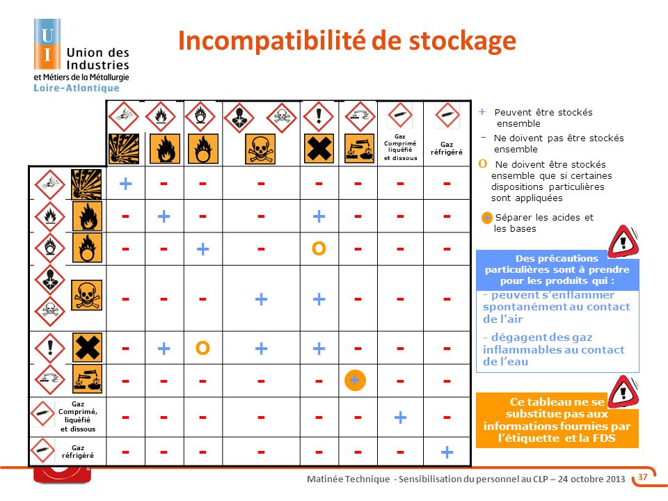 Sensibilisation Du Personnel Au Clp Ppt Video Online