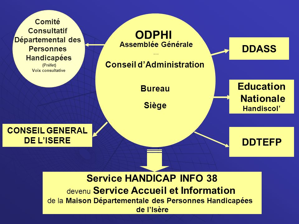 ODPHI DDASS Education Nationale DDTEFP Service HANDICAP INFO 38