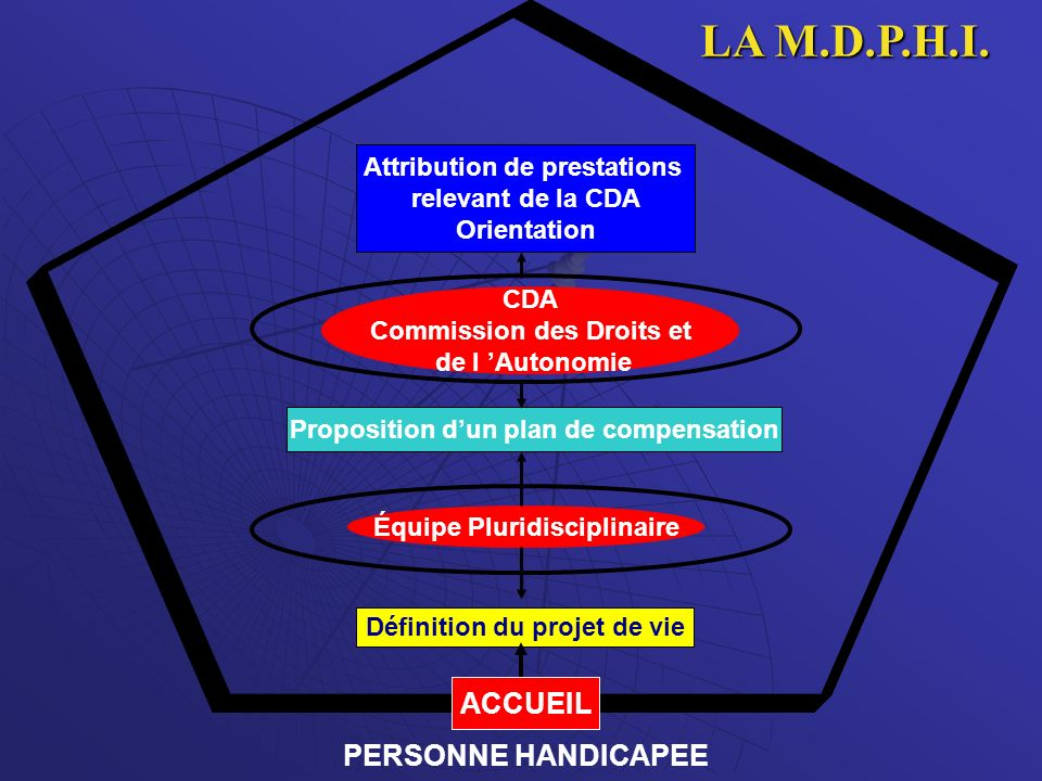 LA M.D.P.H.I. ACCUEIL PERSONNE HANDICAPEE Attribution de prestations
