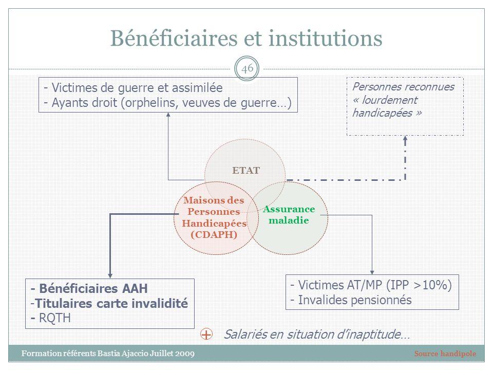 Bénéficiaires et institutions