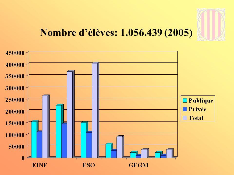 Nombre d'élèves: 1.056.439 (2005)