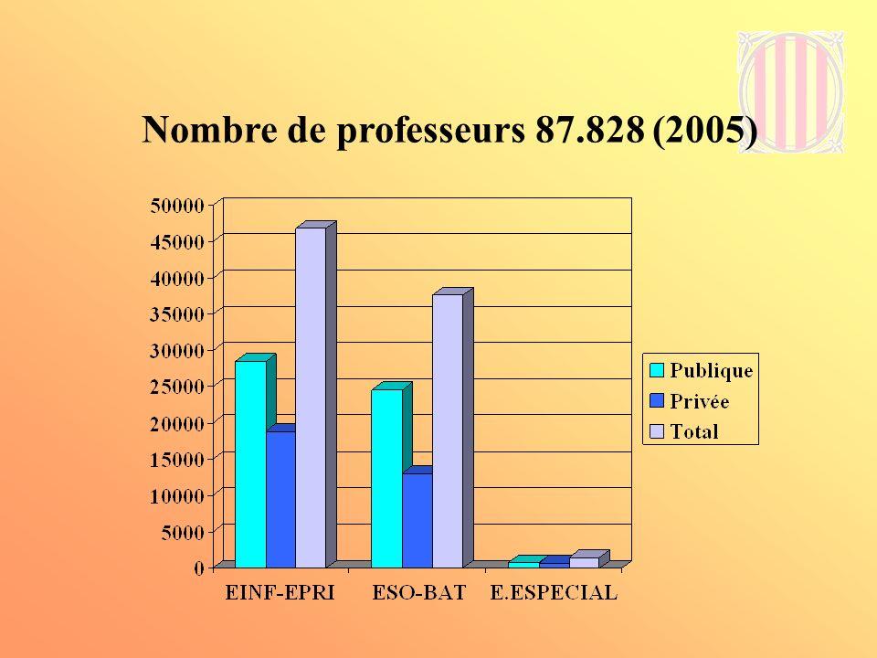 Nombre de professeurs 87.828 (2005)