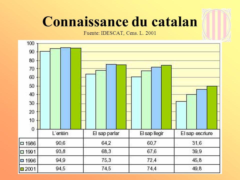 Connaissance du catalan Fuente: IDESCAT, Cens. L. 2001