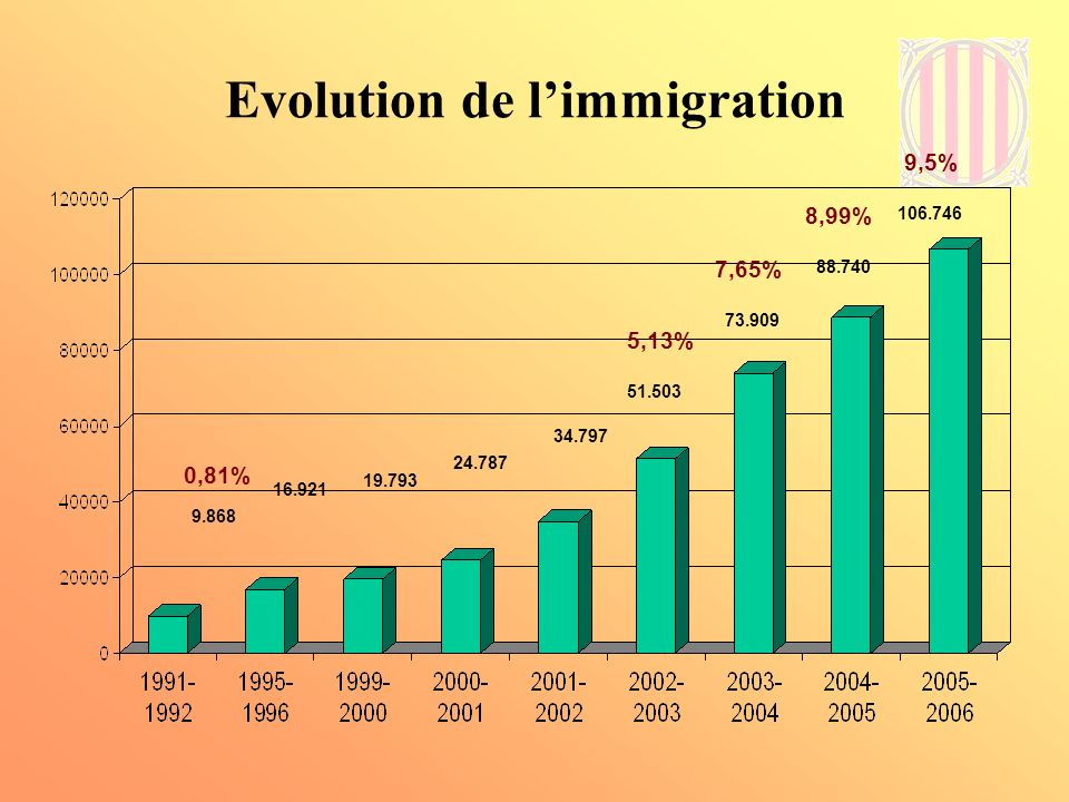 Evolution de l'immigration