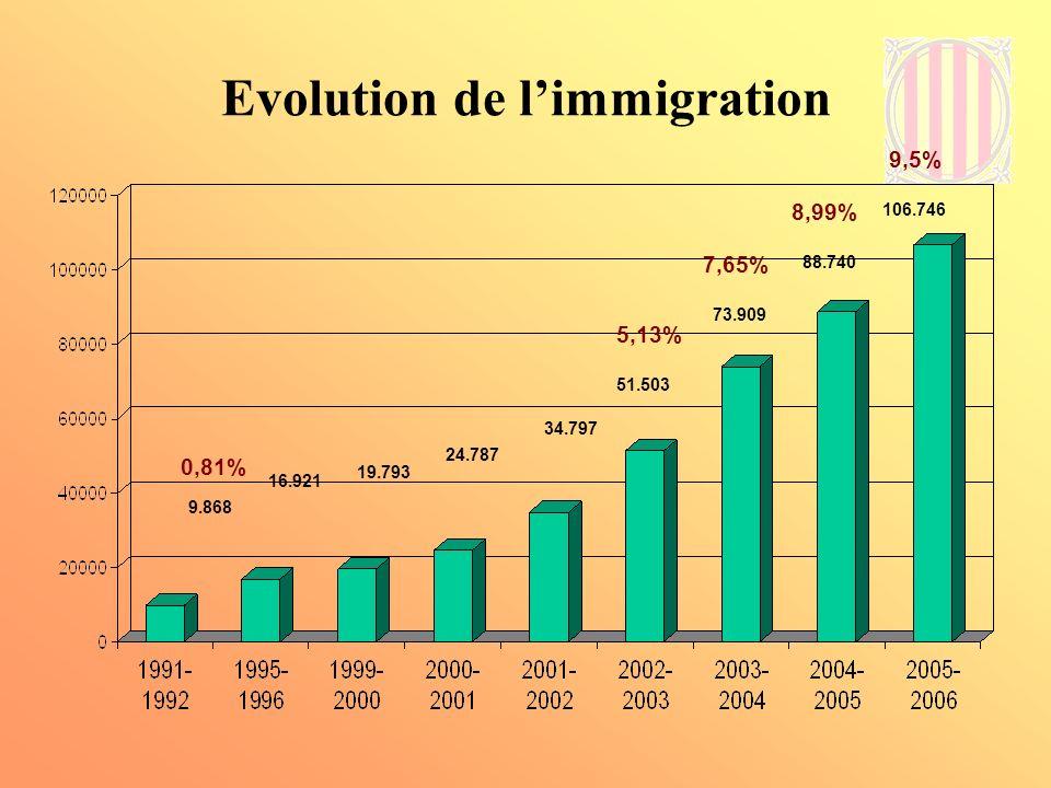 Evolution de l'immigration