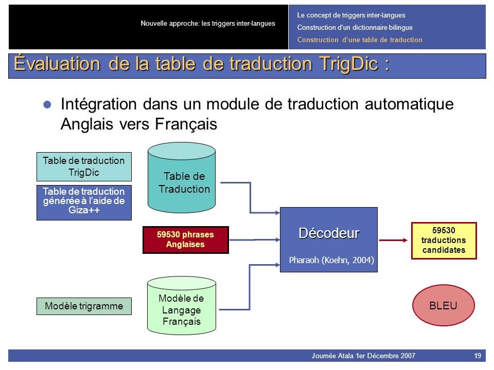 59530 traductions candidates