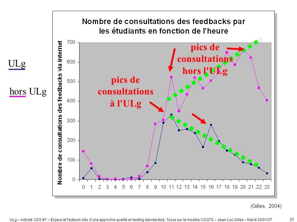 pics de consultations hors l ULg pics de consultations à l ULg
